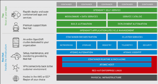 Red Hat OpenShift architecture