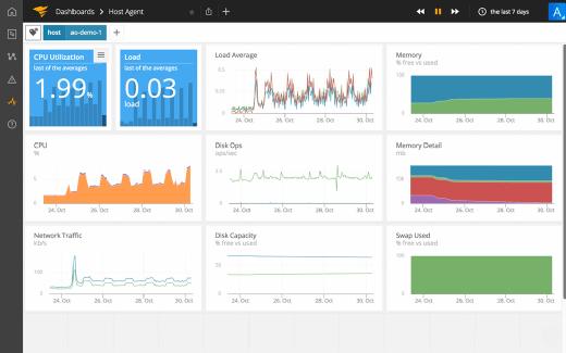 SolarWinds AppOptics monitoring dashboard