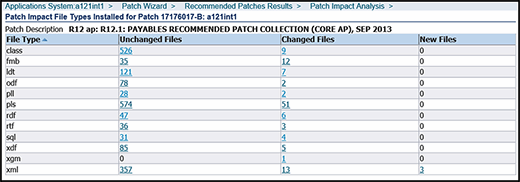 Fig. 5: The list of Unchanged Files and Changed Files in the Patch Impact Analysis.