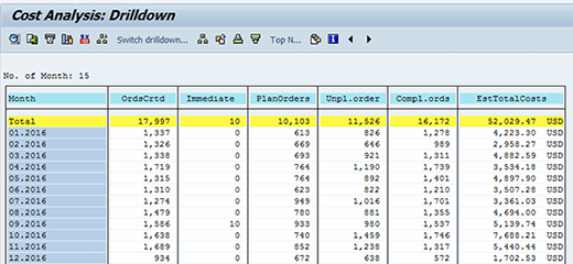 Cost analysis in SAP PM