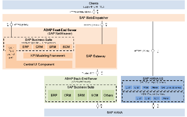 SAP system landscape recommendation for SAP Fiori