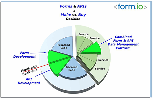 Forms and APIs