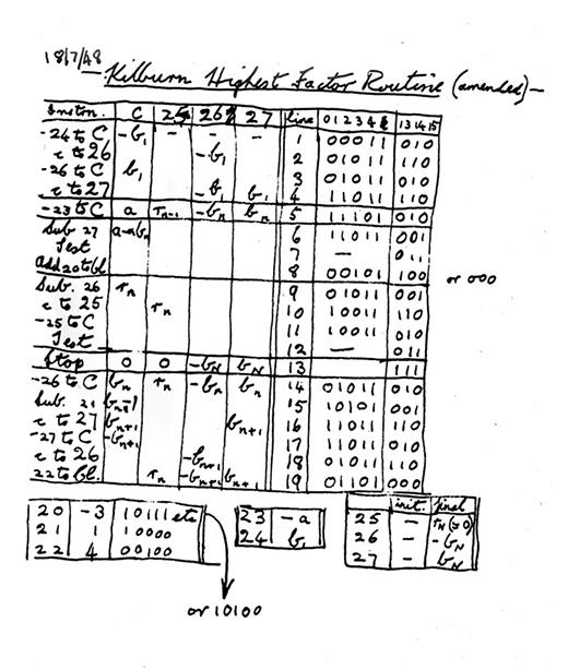 Tom Kilburn's highest factor routine