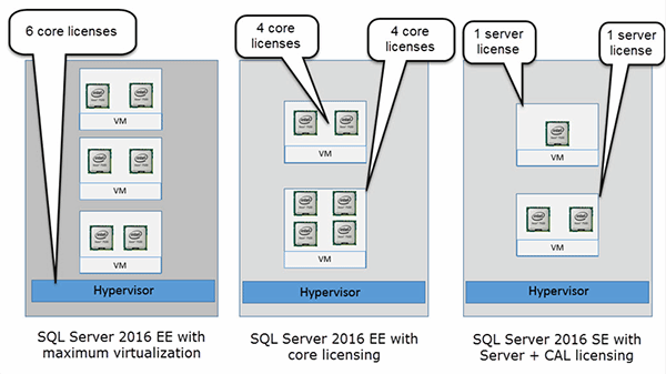 SQL Server 2016 licensing tips to help you steer clear of trouble