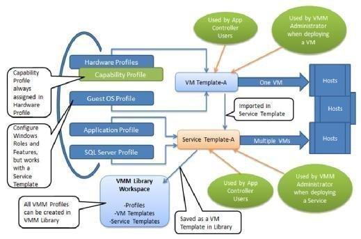 VMM profile relationships