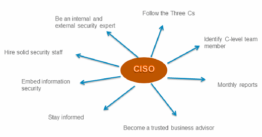 CISO roles and responsibilities, CISO job