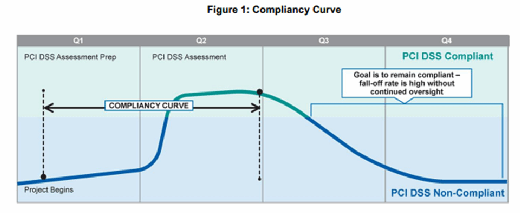 PCI Security Standards Council PCI DSS compliancy curve