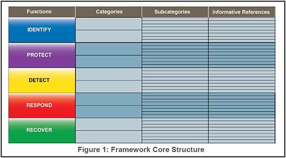 NIST Framework Core Structure