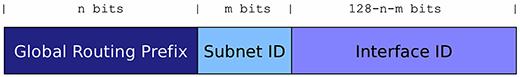 IPv6 global unicast address syntax
