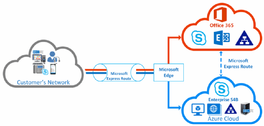 Office 365 cloud recording with Recite