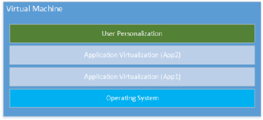 The layers of app virtualization