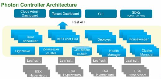 Photon Controller's scripting/API interface.