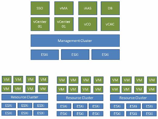 Management cluster