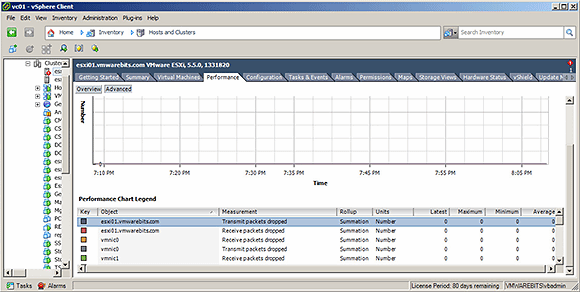 The Performance tab in vSphere client.