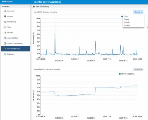 Monitoring CPU and memory usage
