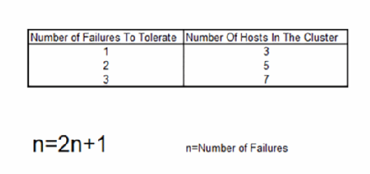 Examples of the FTT formula