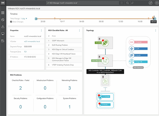 NSX components setup and topology.