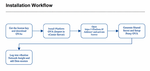 Der Installations-Workflow von vRealize Network Insight.