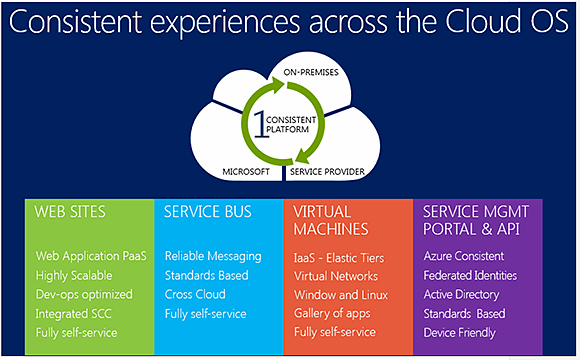 WAPA aims to deliver consistency in provisioning PaaS and IaaS features across private, hybrid and public clouds.