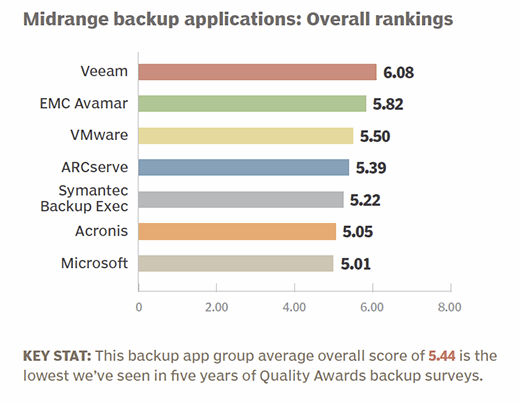 Midrange backup applications 2015 overall rankings
