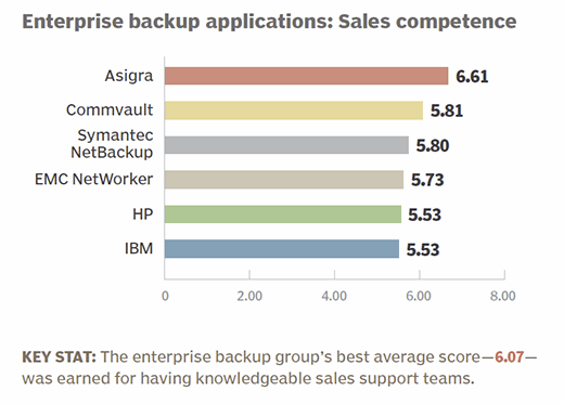 Enterprise backup applications 2015 sales-force competence