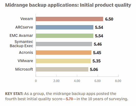Midrange backup applications 2015 initial product quality