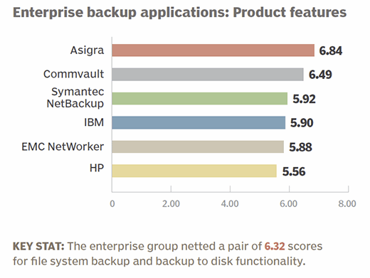 Enterprise backup applications 2015 product features