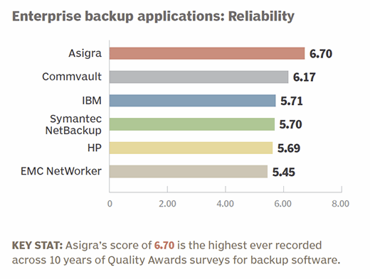 Enterprise backup applications 2015 product reliability