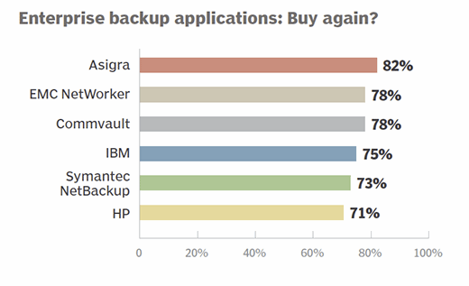 Enterprise backup applications 2015 buy again