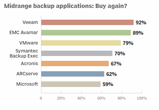 Midrange backup applications 2015 buy again