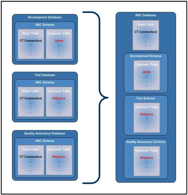 Oracle database consolidation image