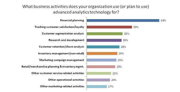 Advanced analytics adoption motviated by financial planning
