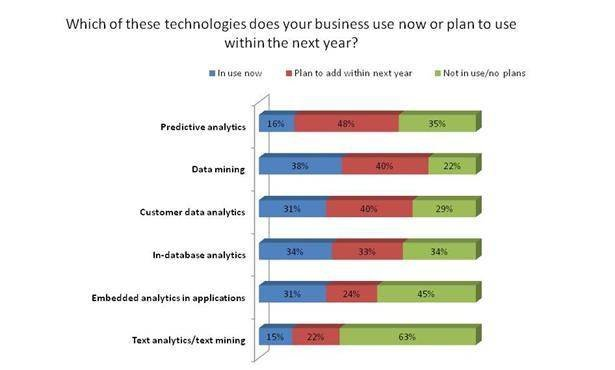 Predictive analytics, data mining lead new analytics technology charge