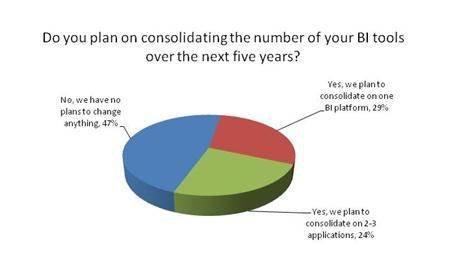 BI tool consolidation