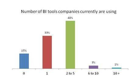 Number of BI tools companies currently using