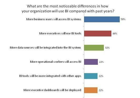 Business intelligence trends heading toward pervasive BI