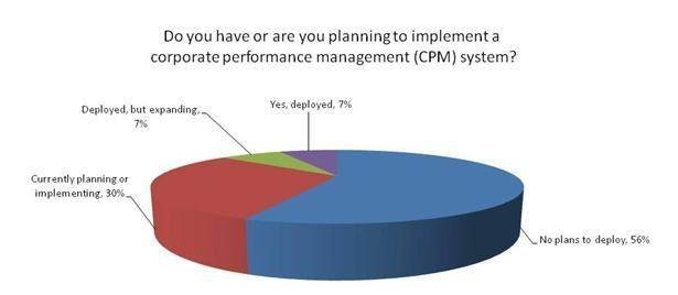 Corporate performance management (CPM) software