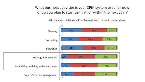 CPM tool, strategy management, profitbaility modeling