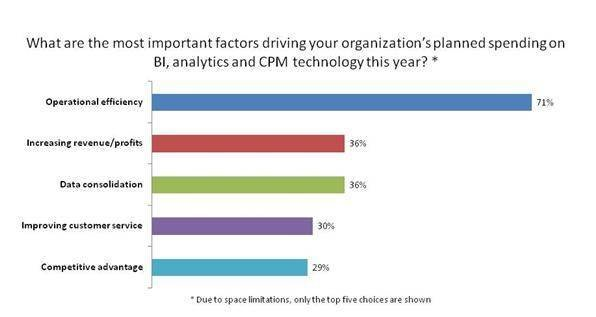 Biggest business intelligence spending drivers