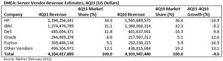 Gartner EMEA Servers Q4 2011 Sales.jpg