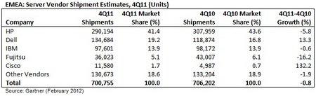Gartner EMEA Servers Q4 2011 Shipments.jpg