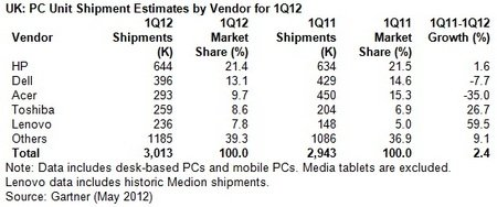 GT UK PCs Q1 2012.jpg