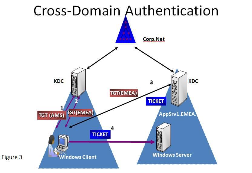 cross-domain authentication