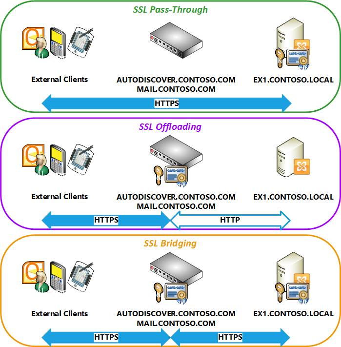 Exchange Server SSL configuration options