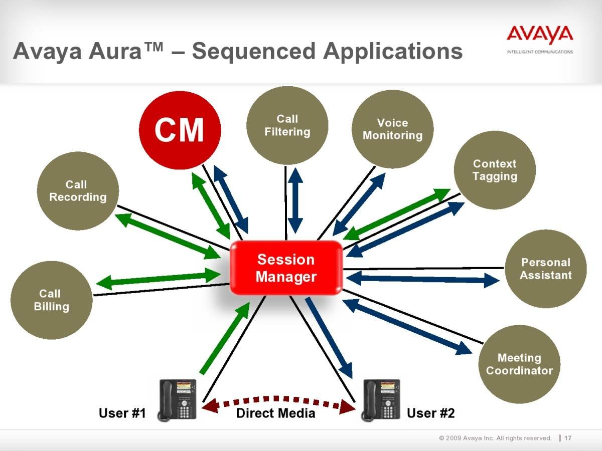 Avaya Aurora - Sequenced Applications. Click to view the full-size chart.