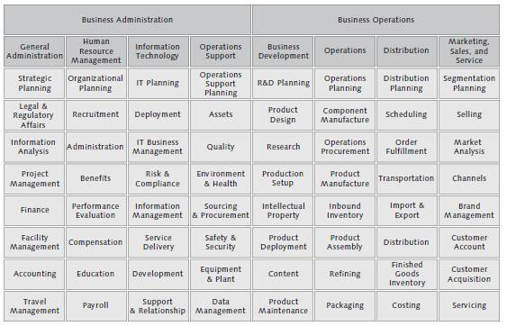 General Business Model Combining Business Competencies