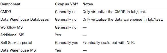 Service Manager Virtualization Suitability