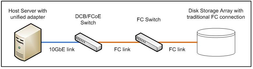 Unified Fabric Data Center Bridging And Fcoe Implementation
