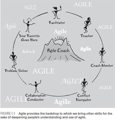 Agile done well through effective project coaching