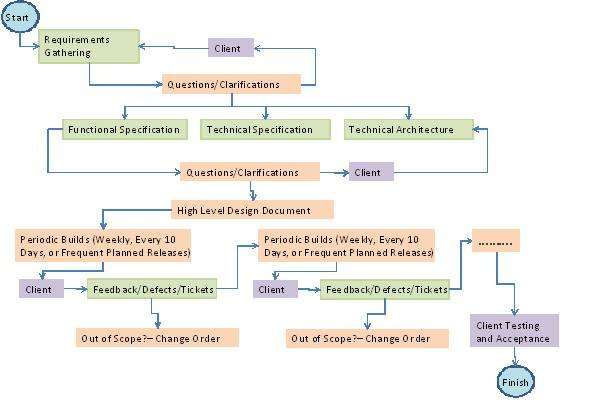 Why hybrid waterfall agile process lessens distributed for Waterfall and agile design processes